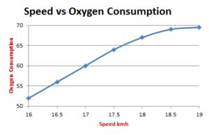 ossigeno running